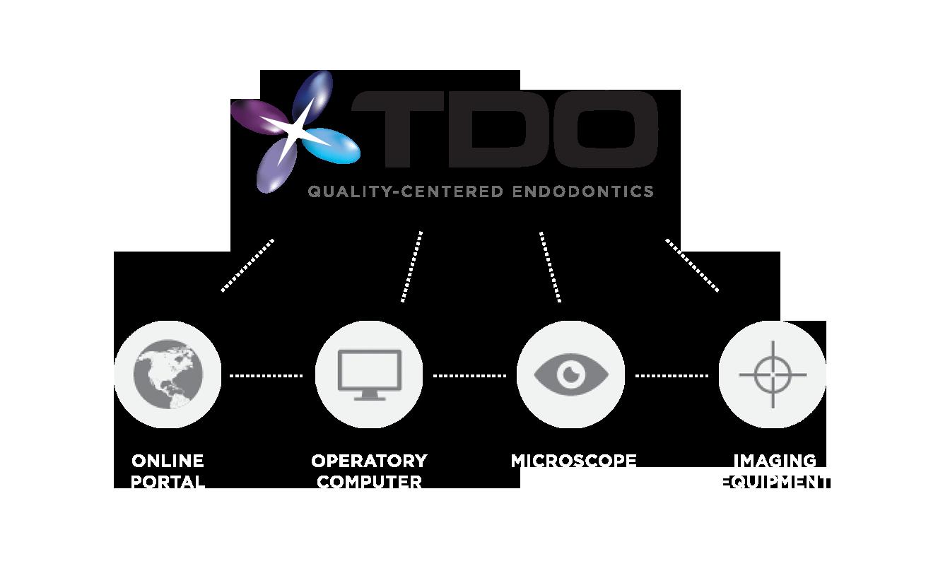 tdo-service-graph